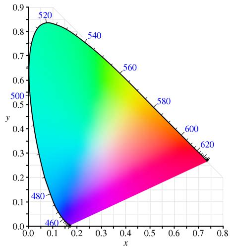 what does the color white spectral color