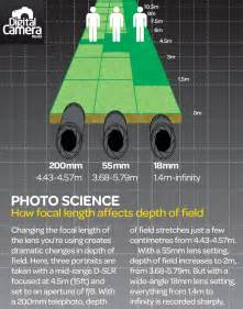 depth of field vs shallow 10 common questions and
