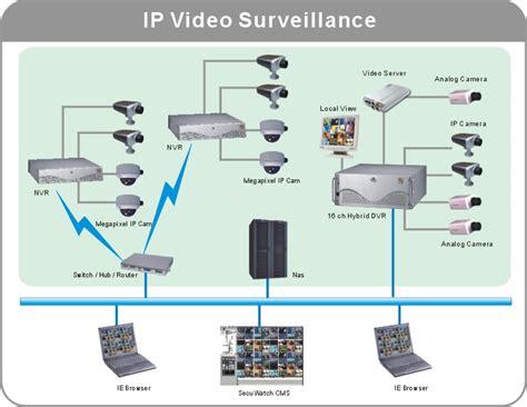 ip surveillance system ip surveillance i10systems