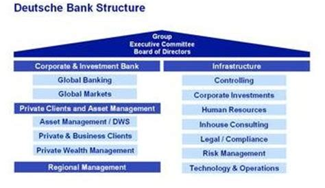 deutsche bank human resources itraineeship deutsche bank company profile