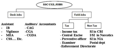 ssc cgl type of info weightage and cutoff marks