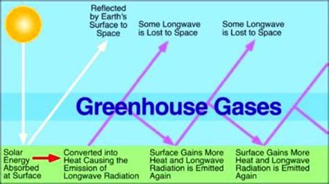 green house gas what are greenhouse gases what do they do