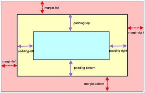 css tutorial margin padding raccourcissez vos styles css margin et padding m 233 diaforma