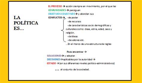 La Politica Politik 1 fundamento de cc pol 237 tica i