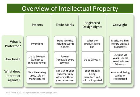 ip uk a start up s guide to intellectual property cambridge