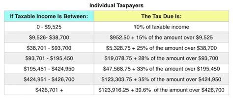 2016 optional state sales tax table irs tax chart irs 2018 tax tables and tax brackets 2018