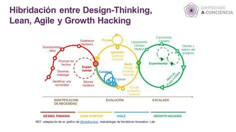 design thinking lean startup agile c 243 mo se aplican las metodolog 237 as design thinking lean