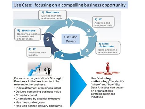 Supplier Real Indian Set By Hana big data analytics use cases business analytics 3 0