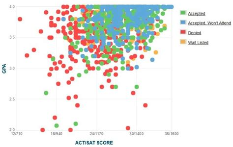 Ucla Mba Average Gpa by Pepperdine Gpa Sat Scores And Act Scores