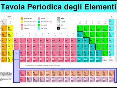tavola periodica hd imparare la tavola periodica cos 236 una sfida