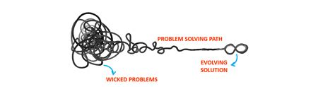 design woes dealing with complexity and wicked problem using design