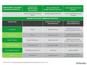 data governance project plan template performics keyword governance plan template