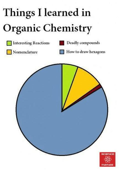 Organic Chemistry Memes - 25 best memes about organic chemistry organic chemistry