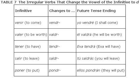 the pattern of future tense the future tense