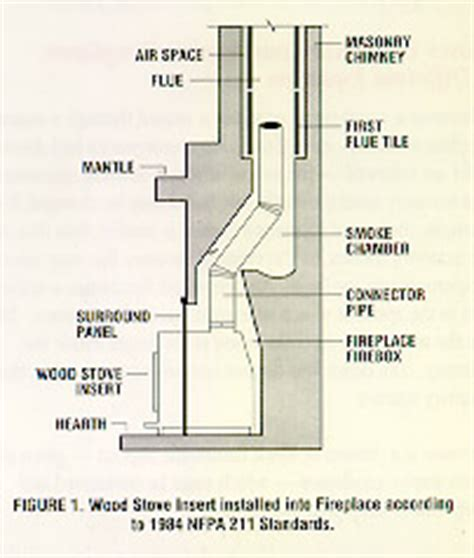 how fireplace works installing wood stoves and inserts