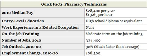 pharmacy tech study notes pharmacy technician career
