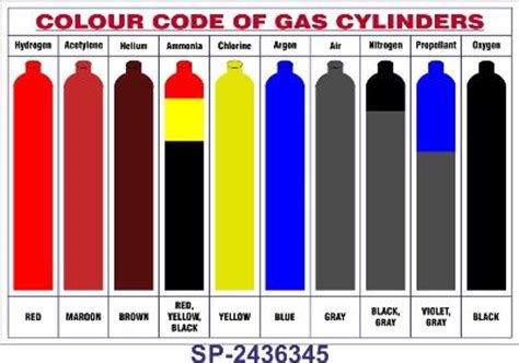 gas color gas cylinders gas cylinders colour codes india