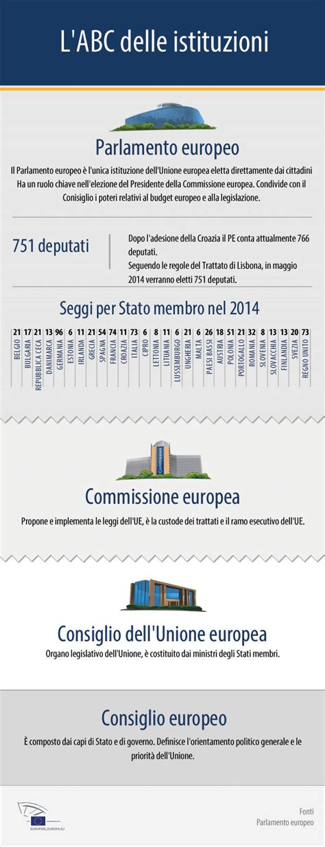 consiglio dei ministri dell unione europea parlamento europeo europa unione europea