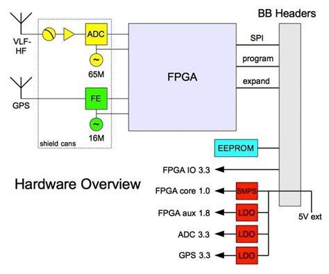 open source block diagram software open source block diagram software best free home