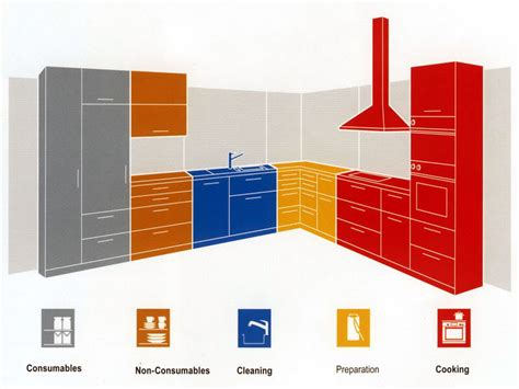 work kitchen layout optimize your kitchen layout with work zones