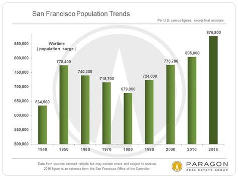 housing market trends the economic context behind housing market trends carolyn gwynn a business