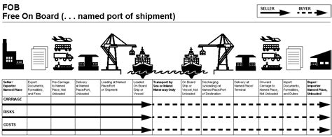 understanding incoterms fob