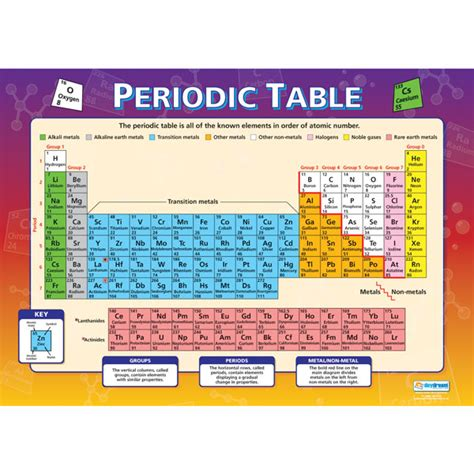 Periodic Table Wall by Periodic Table Wall Chart Rapid