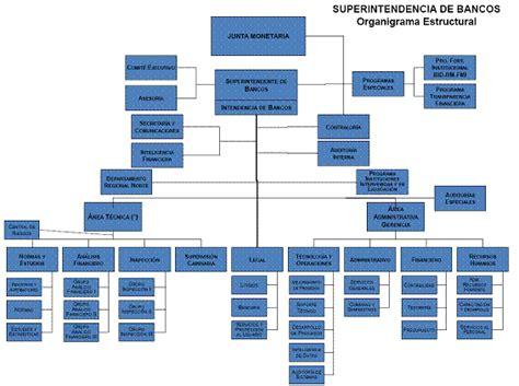 organigrama de un banco analisis de la supervision bancaria en la republica