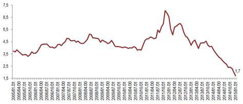 Cambio Dollaro Banca D Italia by Confartigianato 187 Studi Al Via Il Quantitative Easing
