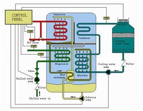 china agua caliente operado de enfriadores de absorcion