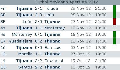 Calendario Xolos 2017 Local Previa Toluca Vs Xolos Vuelta Apertura 2012 Liga Mx