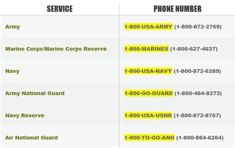 us government toll free numbers ignition