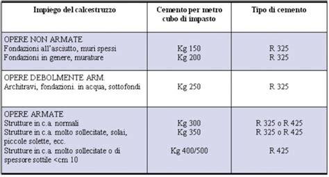 costo ghiaia al metro cubo 1 metro cubo di sabbia quanti quintali sono semplice e