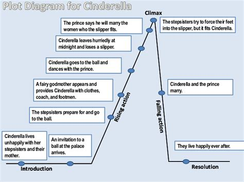 how to fill out a plot diagram 9 plot your story ms turner s class