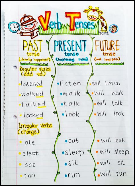 past tense present tense future tense chart dog pattern verb tenses anchor chart and activities