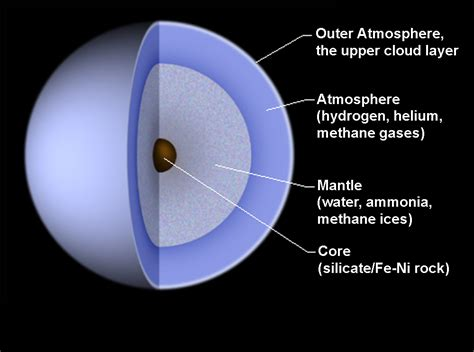 what is uranus made of www ttluniverse weebly