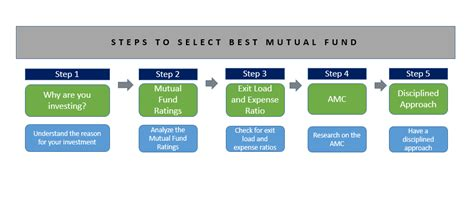 best funds select best fund top fund best