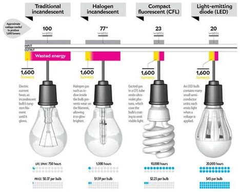 Comparison Charts For Incandescent Cfl And Led Bulbs Led Light Bulb Comparison Chart