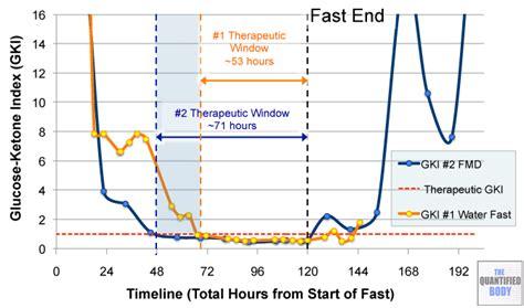 fasting glucose fasting mimicking diet as an experiment tamurai tea