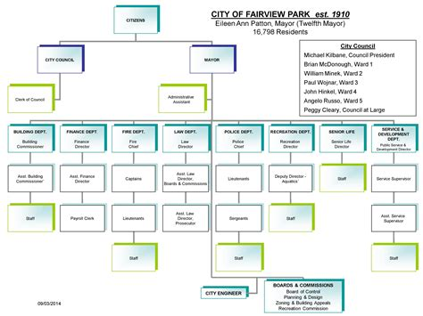 Clinic Floor Plan by Organizational Chart City Of Fairview Park Ohio