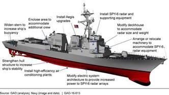 Aircraft Carrier Floor Plan u s gao arleigh burke destroyers delaying procurement