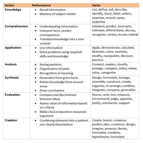 goals essay sles statement of educational objectives 28 images personal