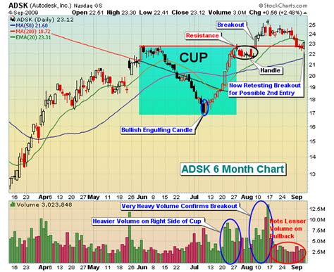 how to identify cup and handle pattern identifying the cup with handle formation don t ignore