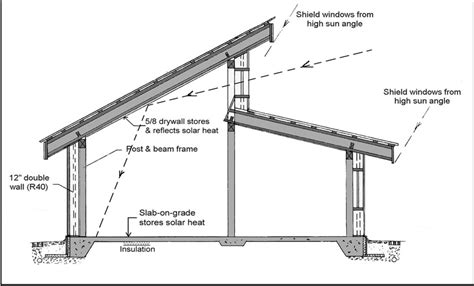 roof design plans clerestory roof design telkwa cohousing pinteres