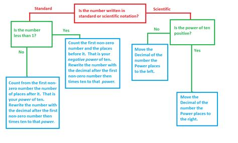 scientific flow chart mr v s math scientific notation flow chart