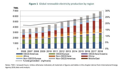 iea renewables  exceed natural gas  nuclear