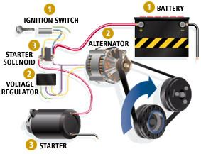 Electric Car Starter 2 Charging System This Is The Of The Electrical