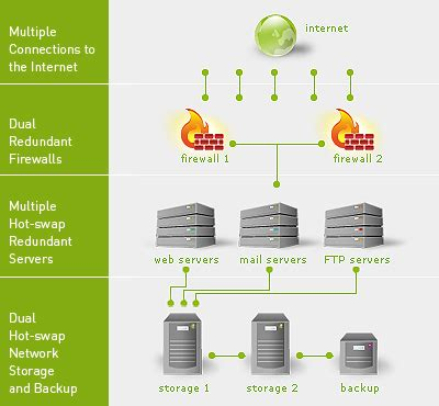 web hosting diagram web host website hosting our technology