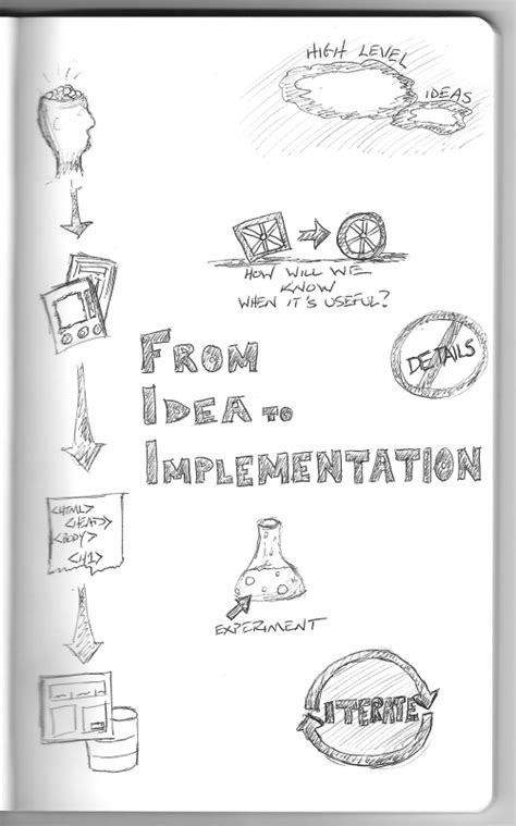 Charity Tree – From Idea to Implementation: Brainstorm