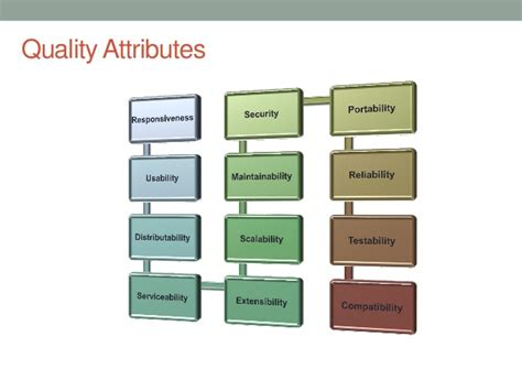 software design quality guidelines and attributes quality attributes in software architecture
